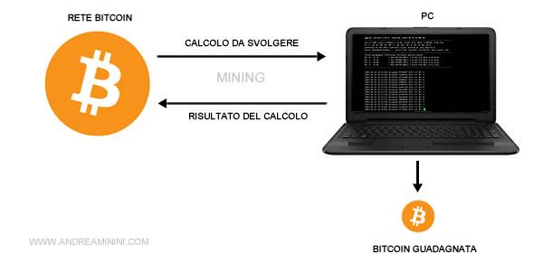 come funziona bitcoin mining